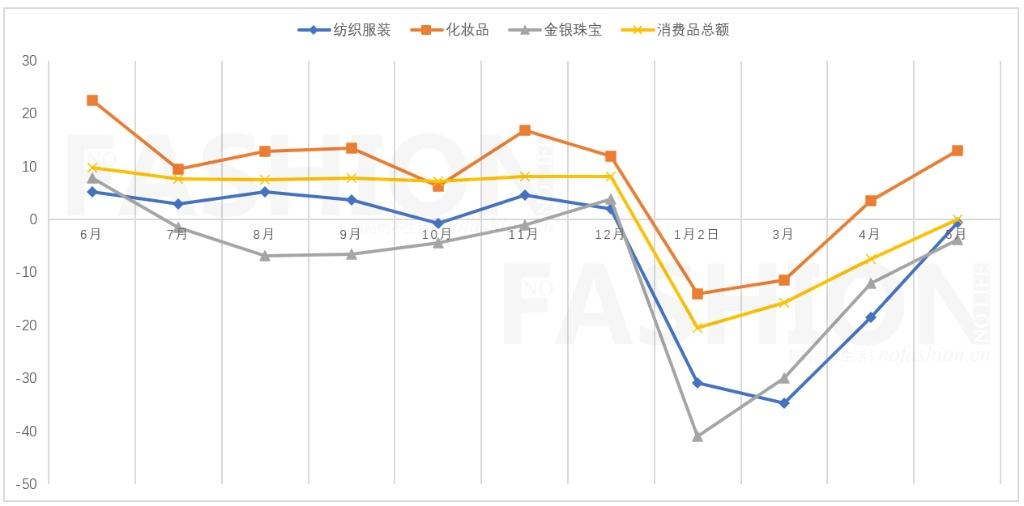 5月中国服装市场基本止跌 但表现仍然疲弱