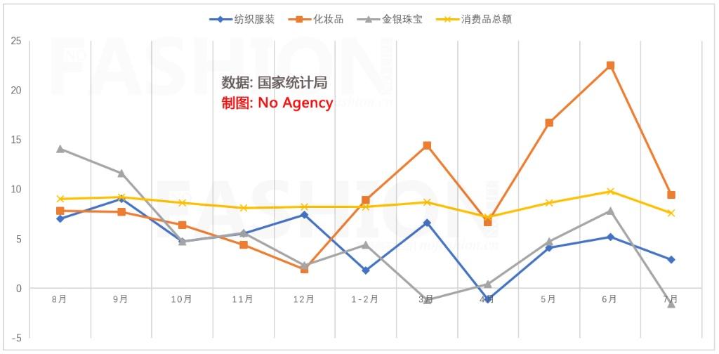 7月零售业增长减速至7.6%