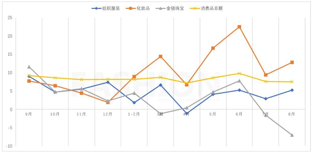 8月中国零售业增幅7.5% 啃老族增多 大妈再也抢不动黄金了