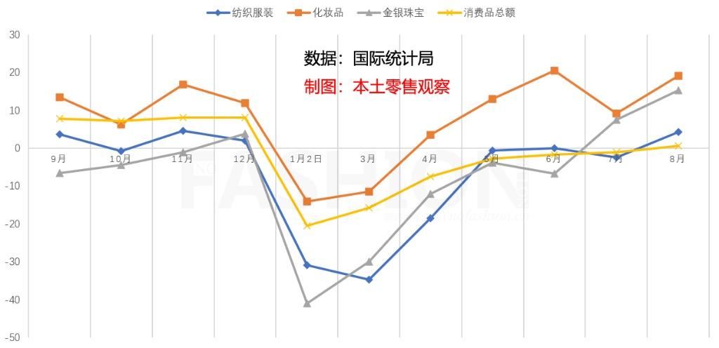 中国零售业今年首次转正 增幅0.5%