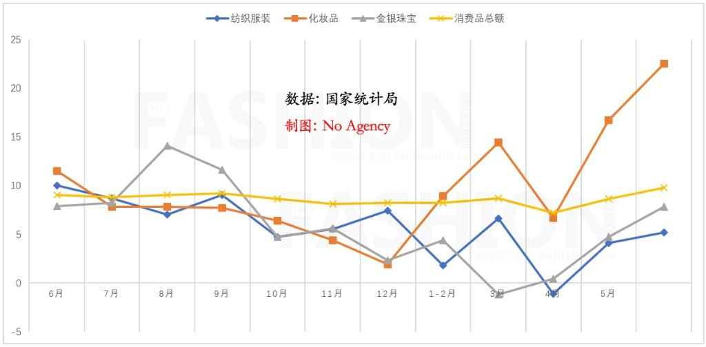 化妆品领涨 6月中国零售业大幅反弹增长9.8% 创16个月最佳表现