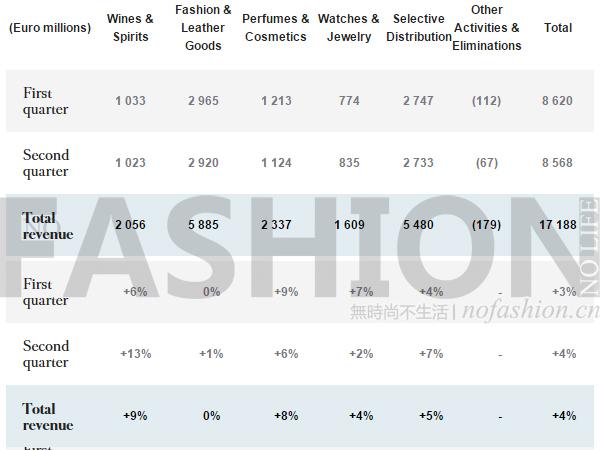 奢侈品业寒冬 LV失去动力负增长 分析指集团或再卖Marc Jacobs - 唐小唐 - 时尚研究院