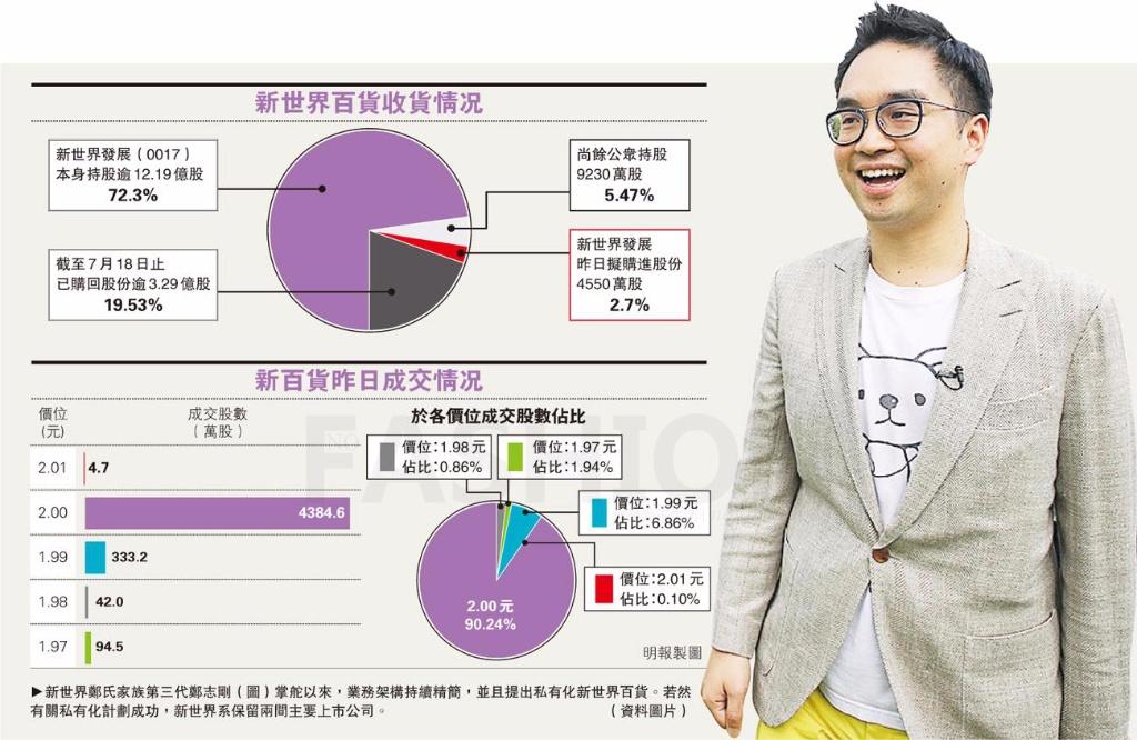 """新世界中国百货加速私有化 """"三代""""郑志刚耗近亿""""扫货"""""""