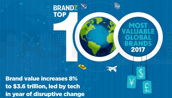 BrandZ全球最具价值品牌榜 Adidas又是最大赢家 腾讯成为中国之光